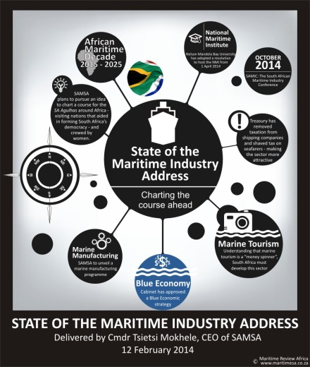 State of Maritime Industry